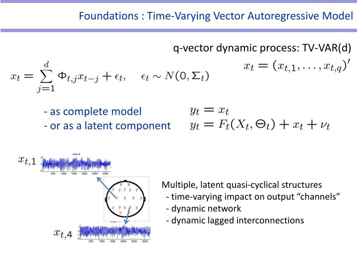Foundations : Time-Varying Vector Autoregressive Model