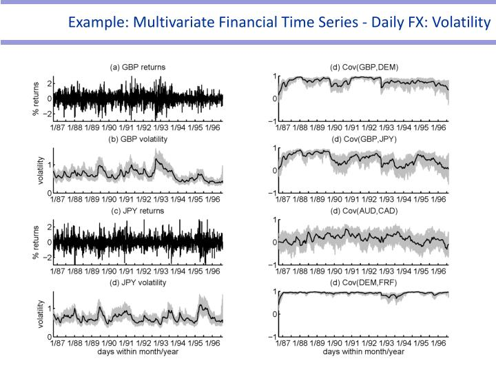 Example: Multivariate Financial Time Series - Daily FX: Volatility