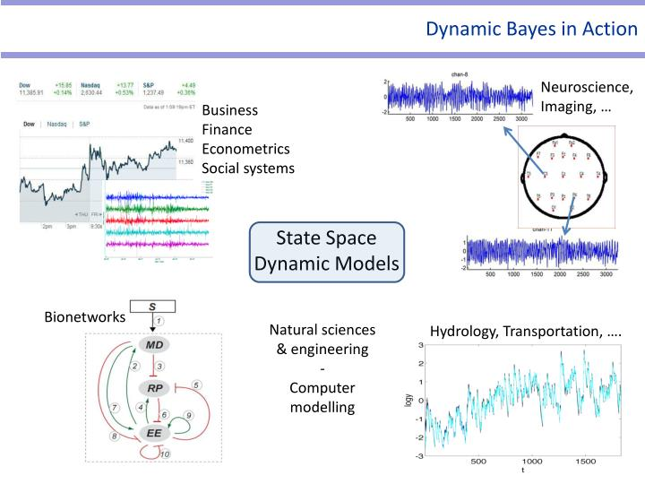 Dynamic Bayes in Action