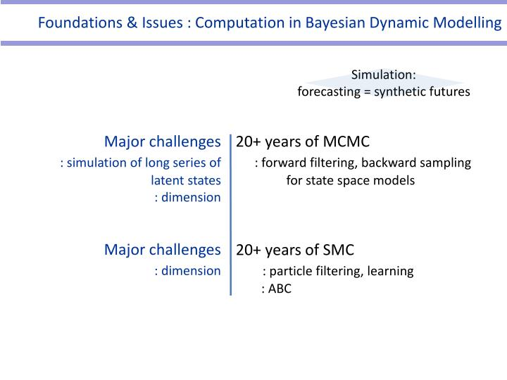 Foundations & Issues : Computation in Bayesian Dynamic