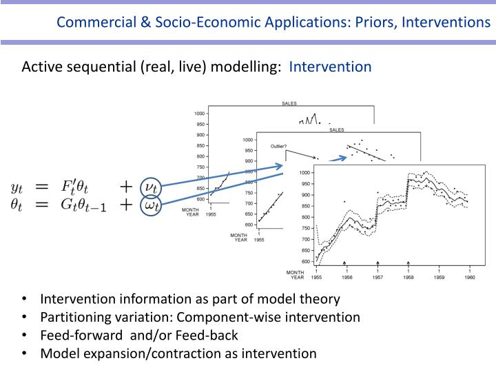 Commercial & Socio-Economic Applications: Priors, Interventions