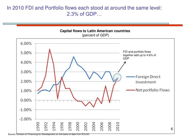 In 2010 FDI and Portfolio flows each stood at around the same level: 2.3% of GDP…