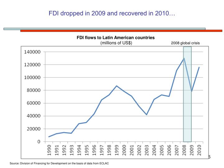 FDI dropped in 2009 and recovered in 2010…
