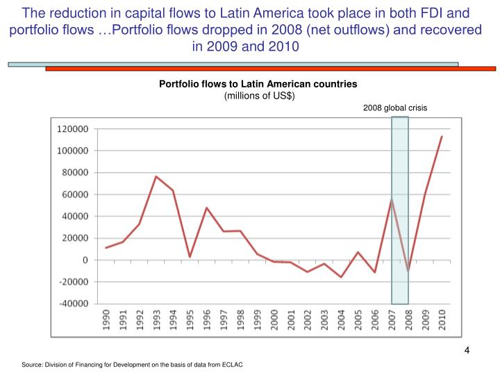 The reduction in capital flows to Latin America took place in both FDI and portfolio flows …Portfolio flows dropped in 2008 (net outflows) and recovered in 2009 and 2010