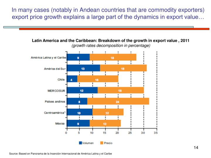 In many cases (notably in Andean countries that are commodity exporters) export price growth explains a large part of the dynamics in export value…