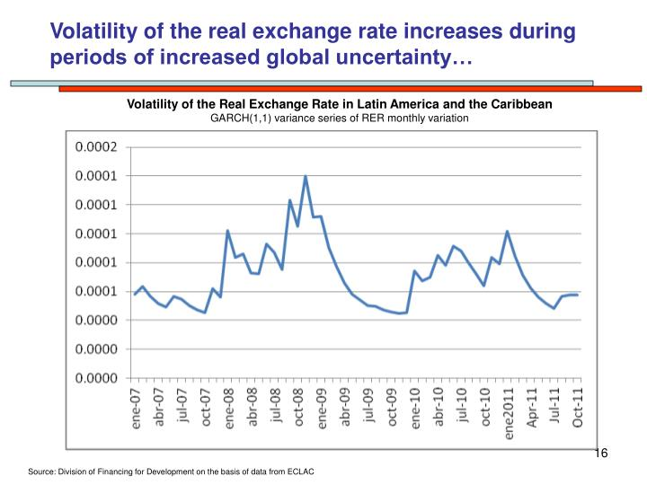 Volatility of the real exchange rate increases during periods of increased global uncertainty…