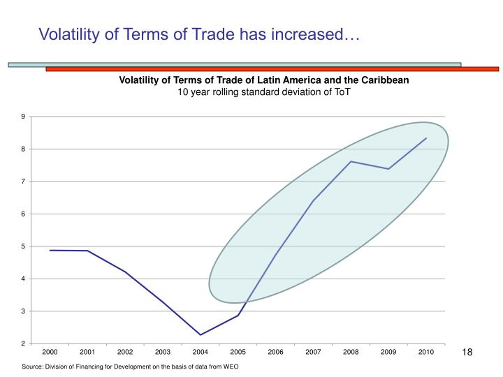 Volatility of Terms of Trade has increased…
