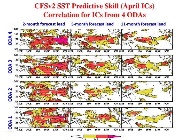 CFSv2 SST Predictive Skill (April ICs)