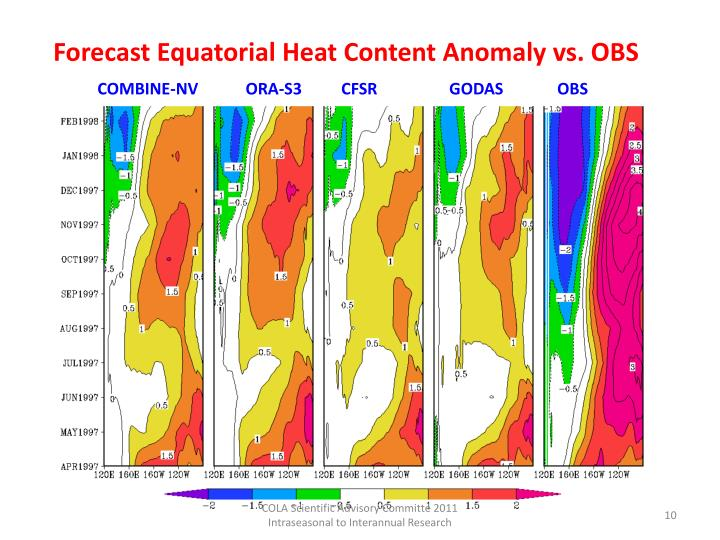 Forecast Equatorial Heat Content Anomaly vs. OBS
