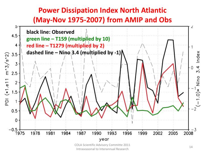 Power Dissipation Index North Atlantic