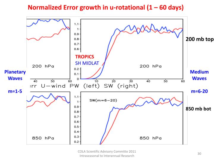 Normalized Error growth in u-rotational (1 – 60 days)