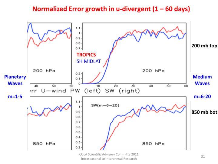 Normalized Error growth in u-divergent (1 – 60 days)
