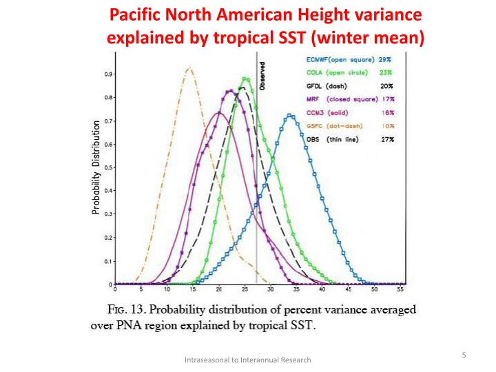 Pacific North American Height variance