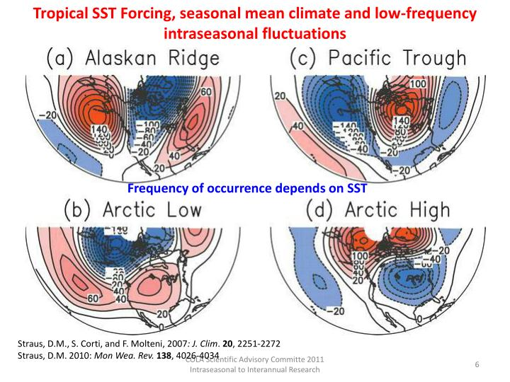 Tropical SST Forcing, seasonal mean climate and low-frequency intraseasonal fluctuations