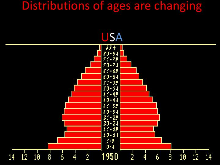 Distributions of ages are changing