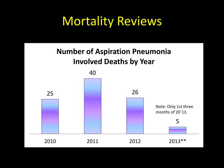 Mortality Reviews