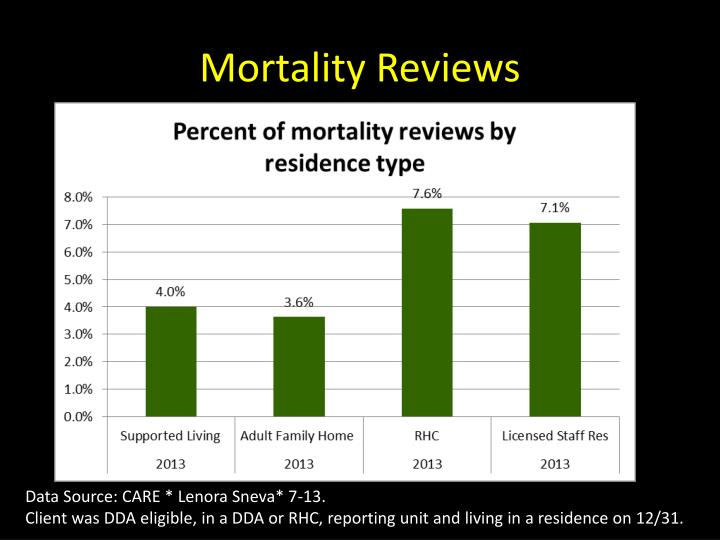 Mortality Reviews
