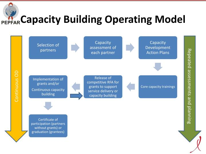 Capacity Building Operating Model