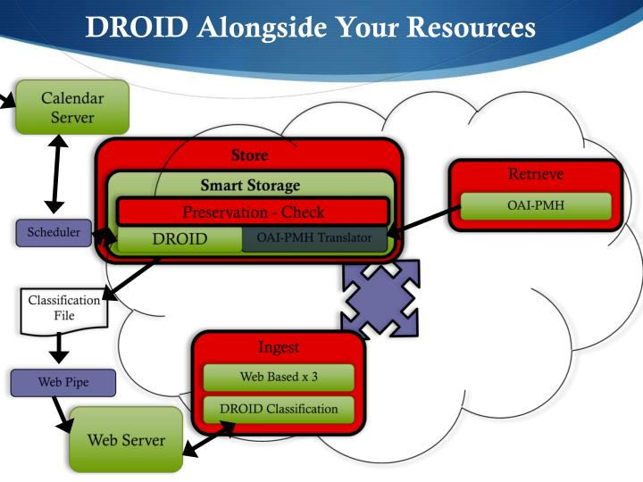 DROID Alongside Your Resources