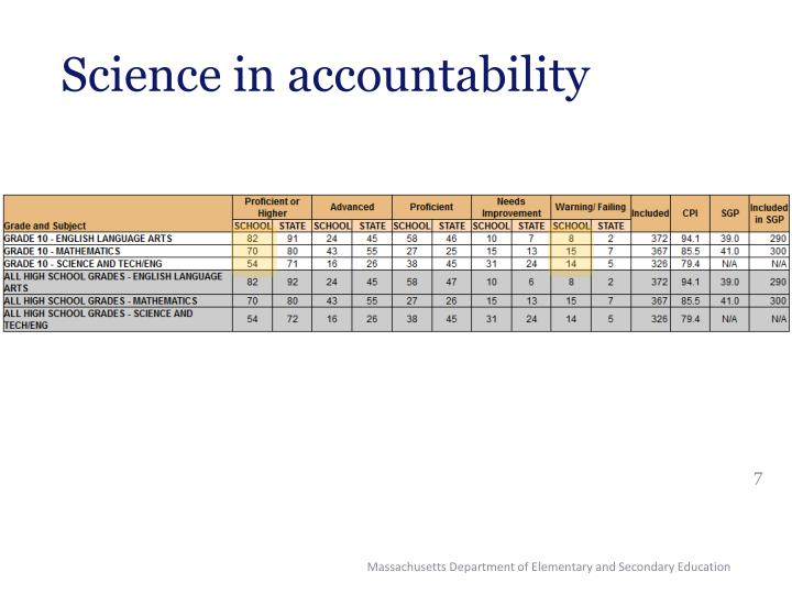 Science in accountability