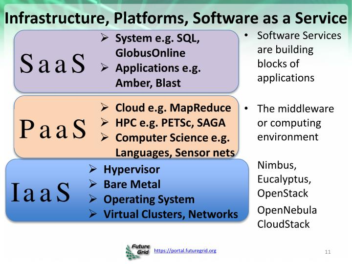 Infrastructure, Platforms, Software as a