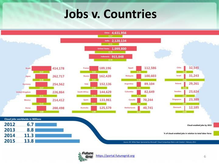 Jobs v. Countries
