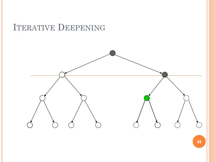 Iterative Deepening