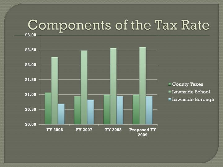 Components of the Tax Rate