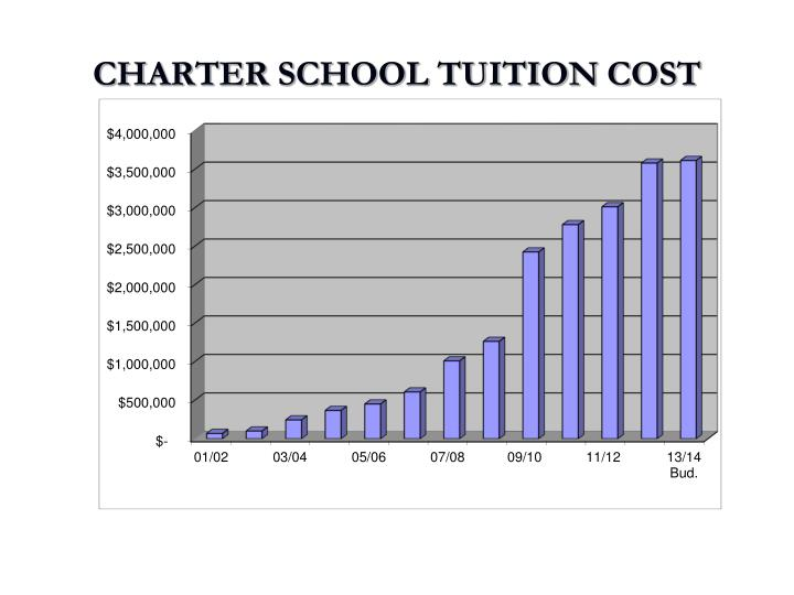 CHARTER SCHOOL TUITION COST