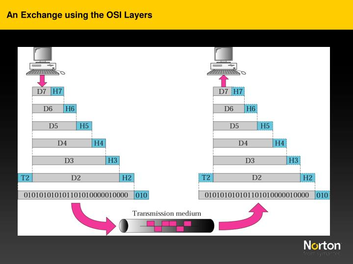 An Exchange using the OSI Layers