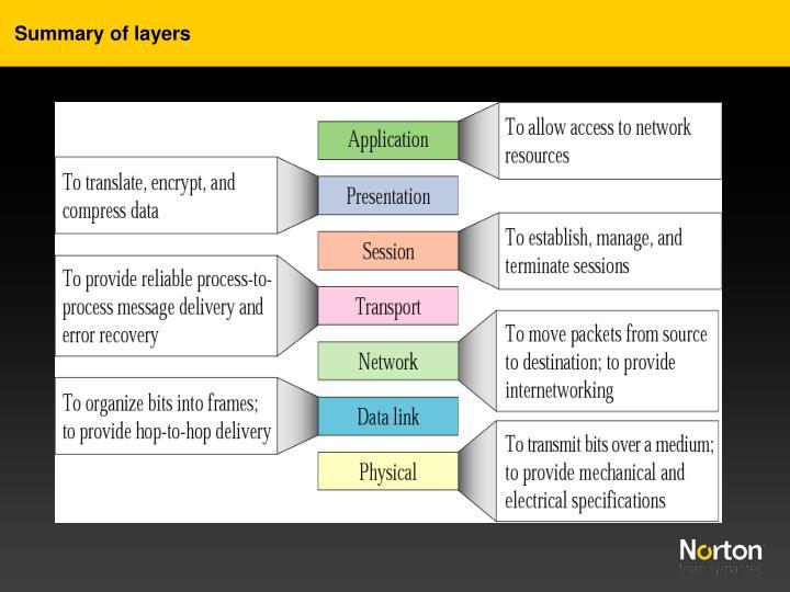Summary of layers