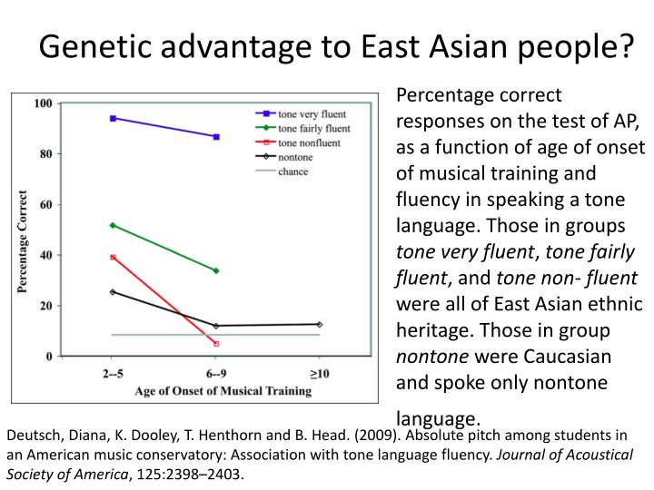 Genetic advantage to East Asian people?