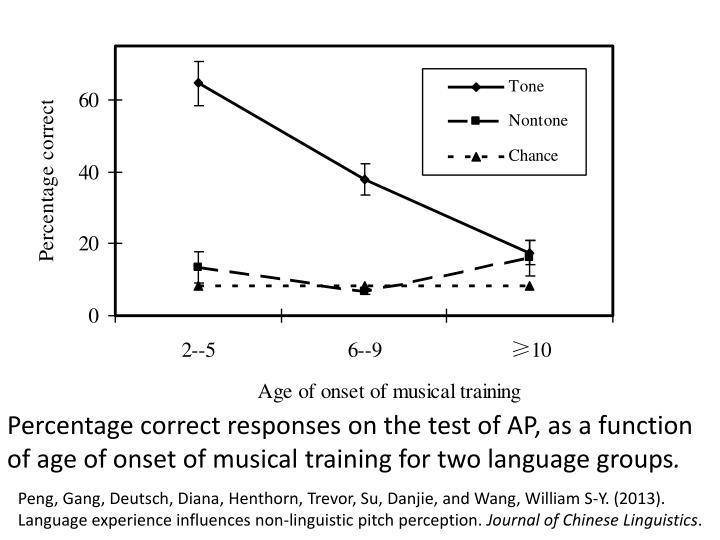 Percentage correct responses on the test of AP, as a function of age of onset of musical