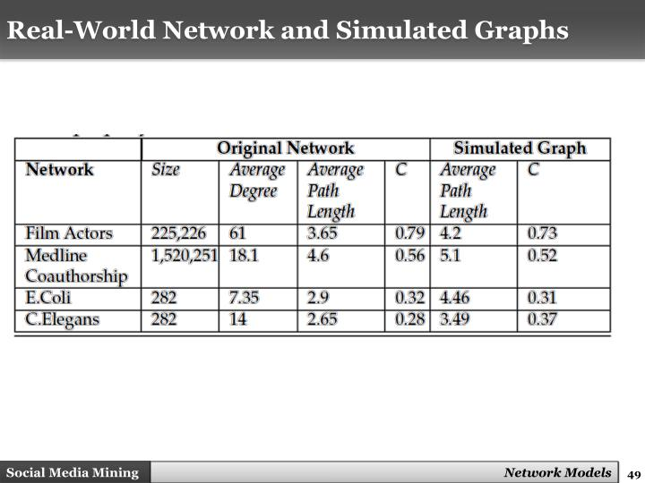 Real-World Network and Simulated Graphs
