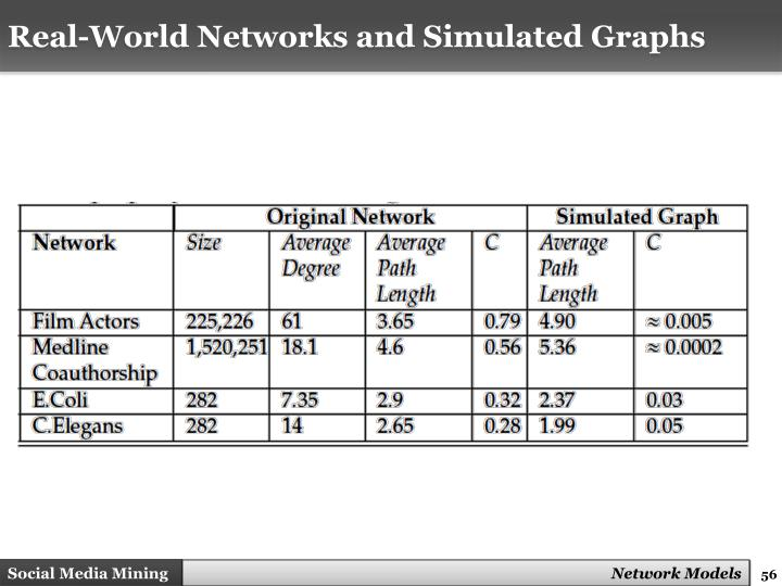 Real-World Networks and Simulated Graphs