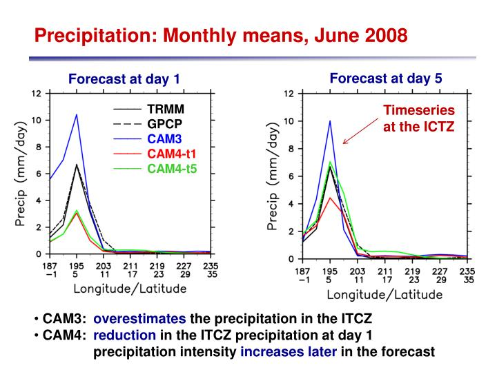 Precipitation: Monthly means, June 2008