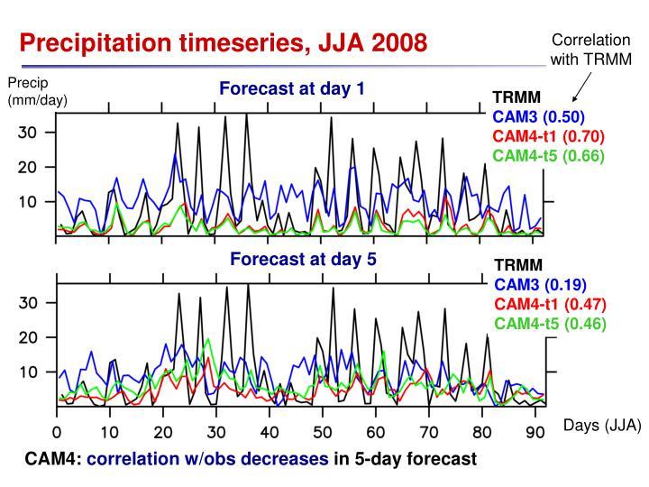 Correlation with TRMM