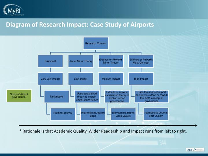 Diagram of Research Impact: Case Study of Airports