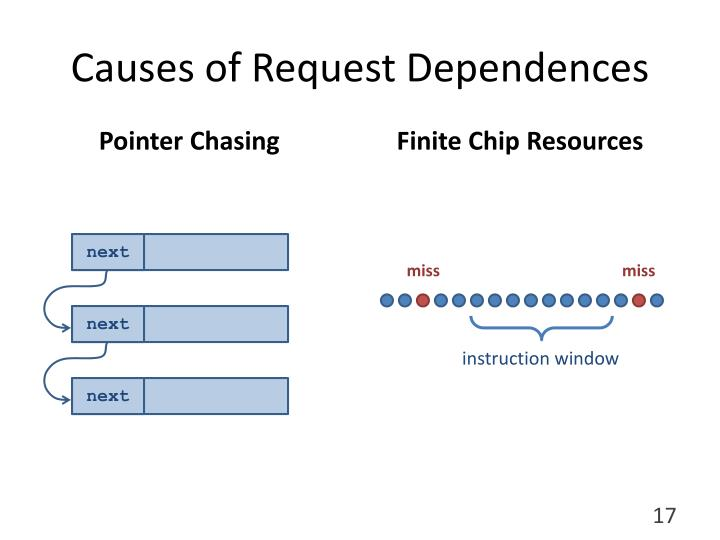 Causes of Request Dependences