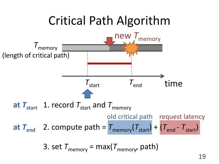 Critical Path Algorithm