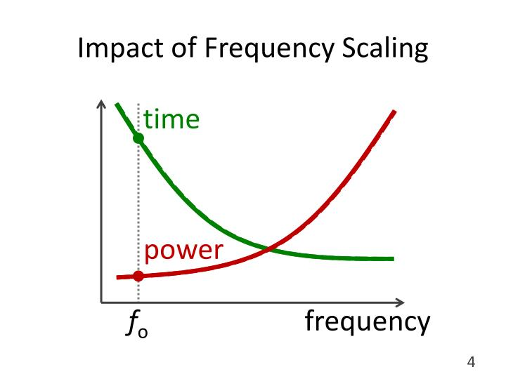 Impact of Frequency Scaling