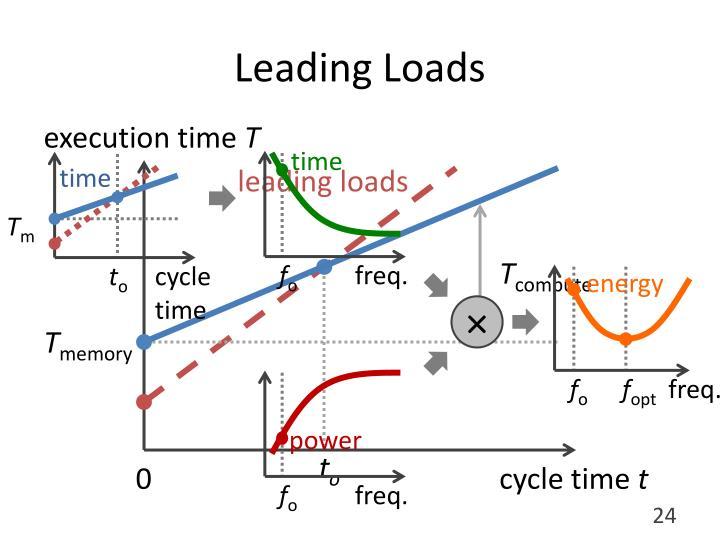 Leading Loads