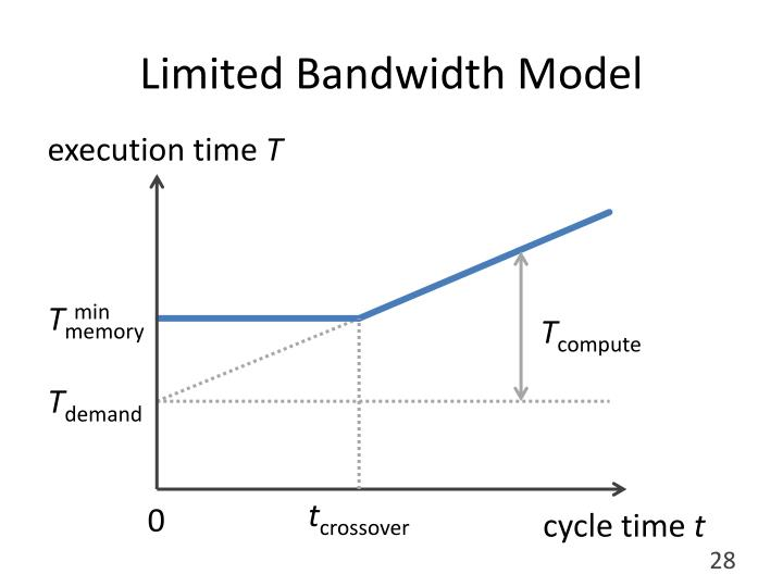 Limited Bandwidth Model