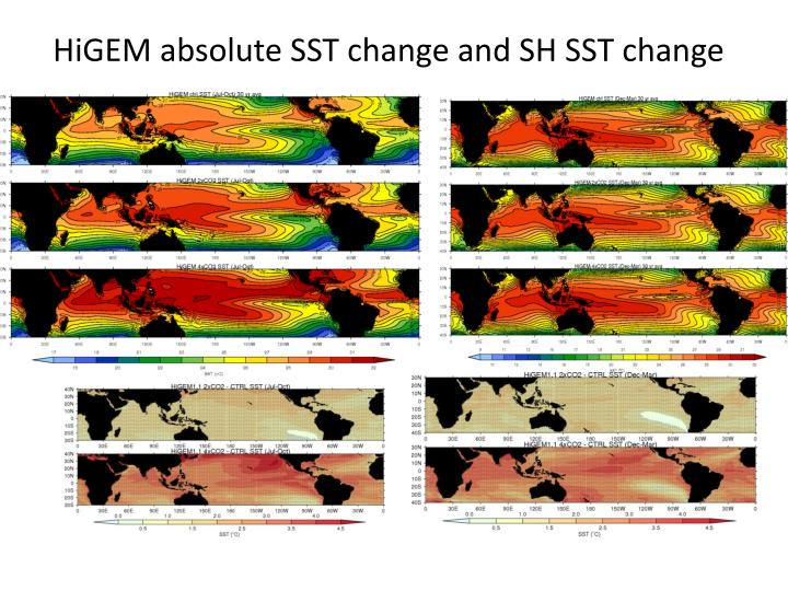 HiGEM absolute SST change and SH SST change