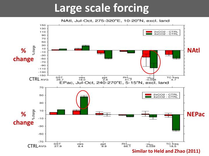 Large scale forcing