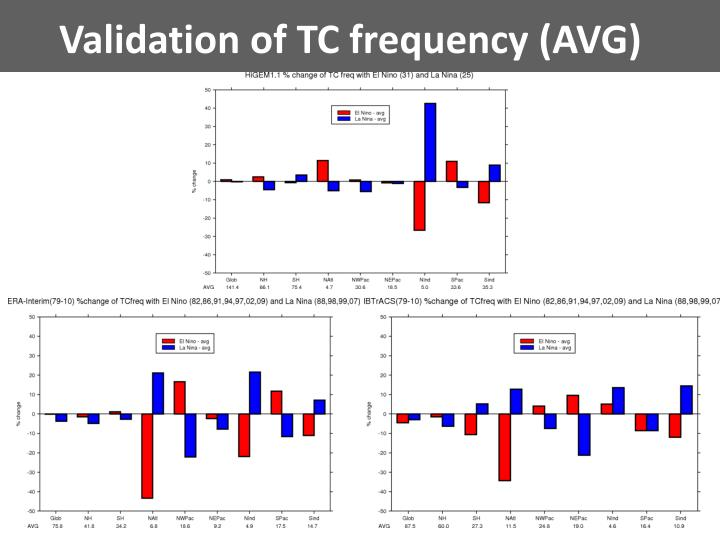 Validation of TC frequency (AVG)