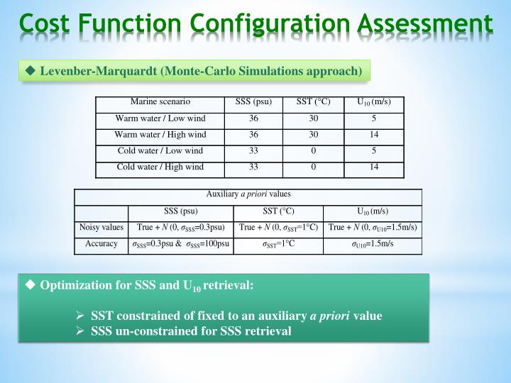 Cost Function Configuration Assessment