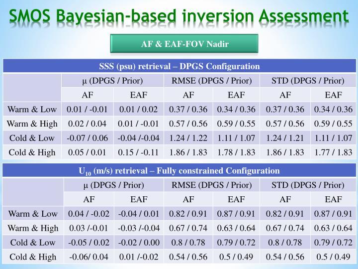 SMOS Bayesian-based