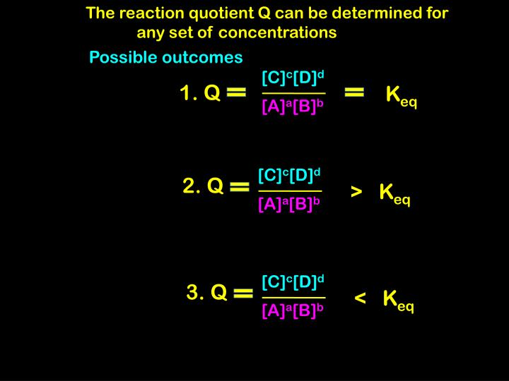 The reaction quotient Q can be determined for