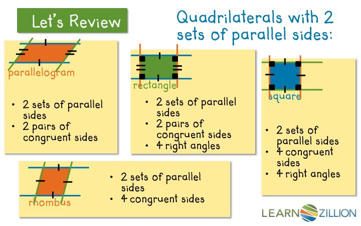 Quadrilaterals with 2 sets of parallel sides:
